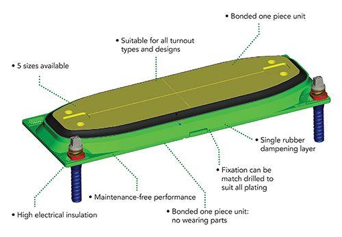 Turnout Track Fasteners | Delkor Rail